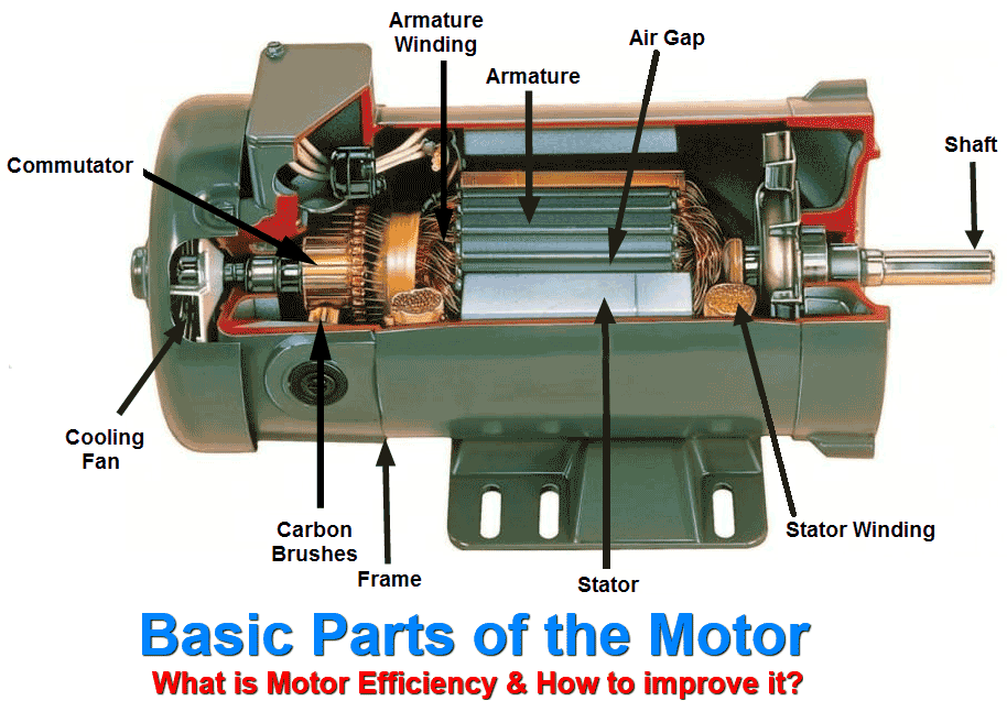 What Is Motor Efficiency  U0026 How To Improve It