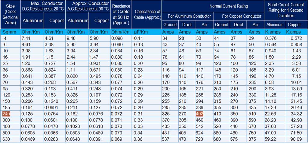 Cable Size Calculation for LT & HT Motors - Controlmakers