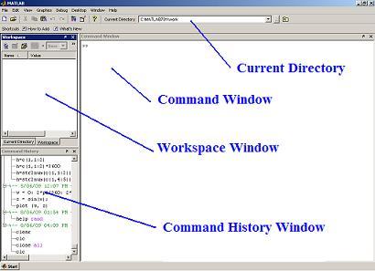 Matlab Basic www.ControlMakers.ir