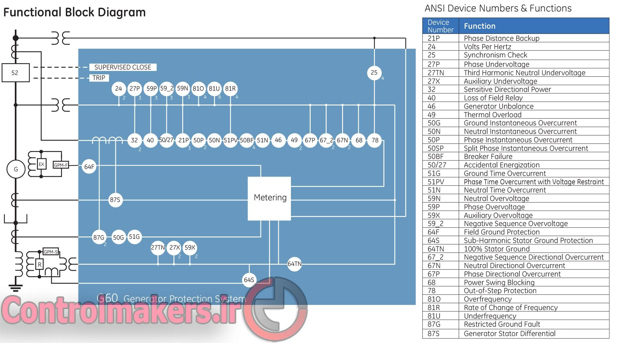 Hefazat Generator www.ControlMakers (2)