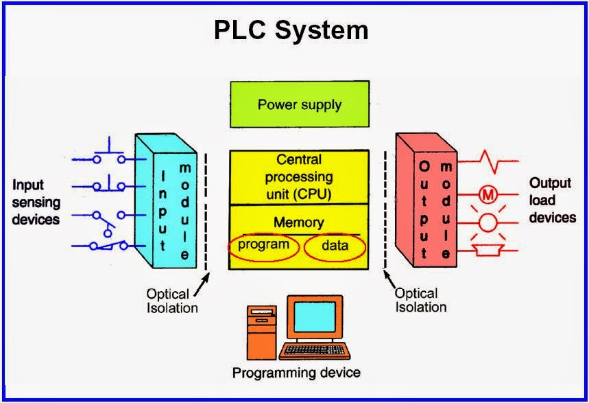 PLC-TOTAL www.ControlMakers (3)