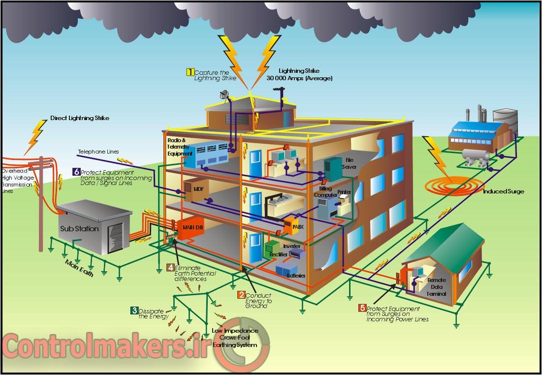Aein Name Hefazat Vasilehaye Electrici Dar Kargahha ControlMakers (2)