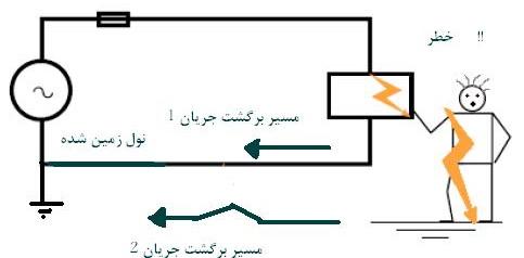 Etesal Zamin Va Hefazat ControlMakers (2)