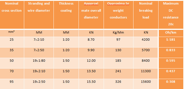 کاربرد هادی های آلومنیومی روکش دار در خطوط هوایی فشار متوسط