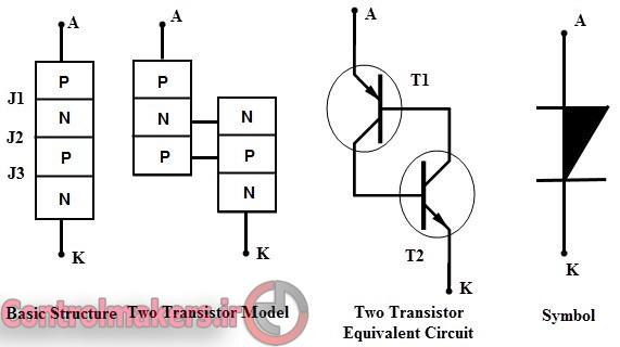 SCR ControlMakers (3)