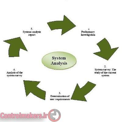 تجزیه و تحلیل سیستم ها