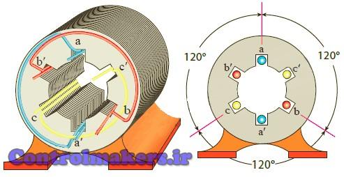 استاتور ماشین الکتریکی سه فاز دو قطب شامل سه کلاف تک حلقه