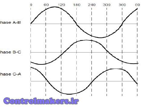 نیروی ضد محرکه مغناطیسی سینوسی موتور BLDC