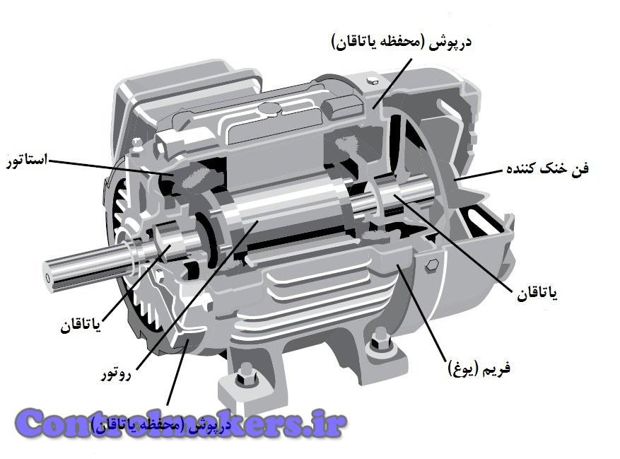 نمای برش خورده یک موتور القایی کامل