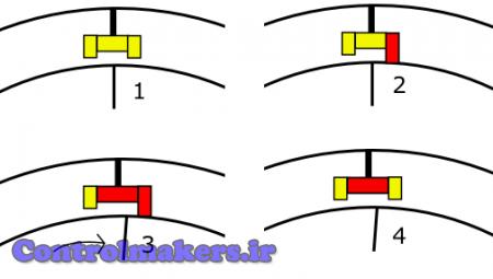 کنشهای پلهای یک موتور نرمال آزاد
