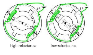 موتور رلوکتانسی