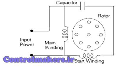 الکتروموتور تک فاز القایی AC با خازن دائمی اسپلیت