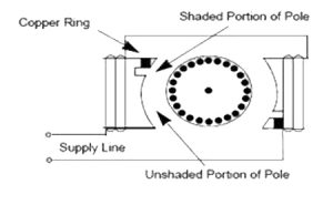 دیاگرام موتور القایی AC با قطب سایه دار